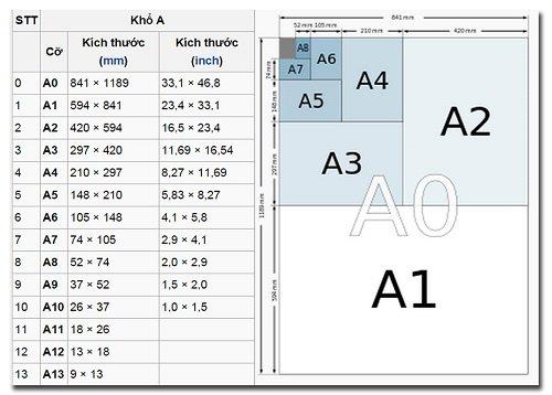 Kích thước giấy phổ biến nhất là A4 và A5