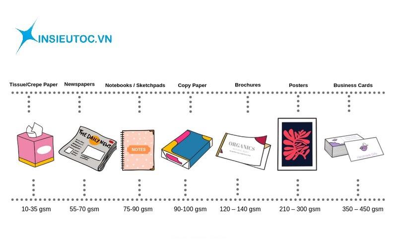 định lượng giấy ứng dụng như thế nào